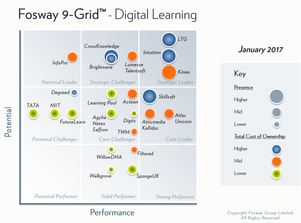 fosway-9-grid-digital-learning-2017