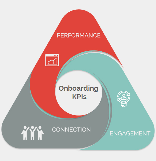 The 3 KPIs of onboarding by CrossKnowledge: connection, engagement and performance