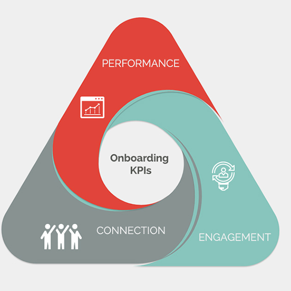 Key Metrics of Best-in-Class Onboarding Programs