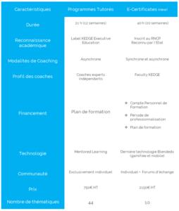 Tableaux comparatifs des gammes de Kedge