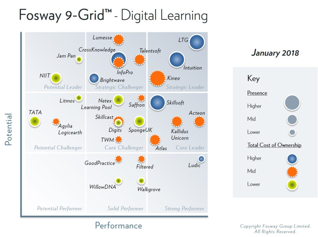 Fosway 9 Grid 2018 Digital Learning