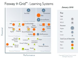 Fosway 9-Grid Learning System