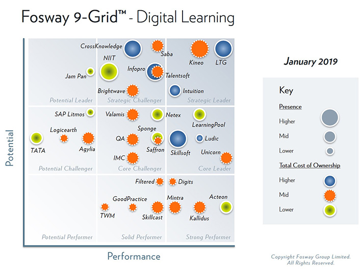 Fosway 9-Grid - Digital Learning 2019 - CrossKnowledge Strategic Challenger