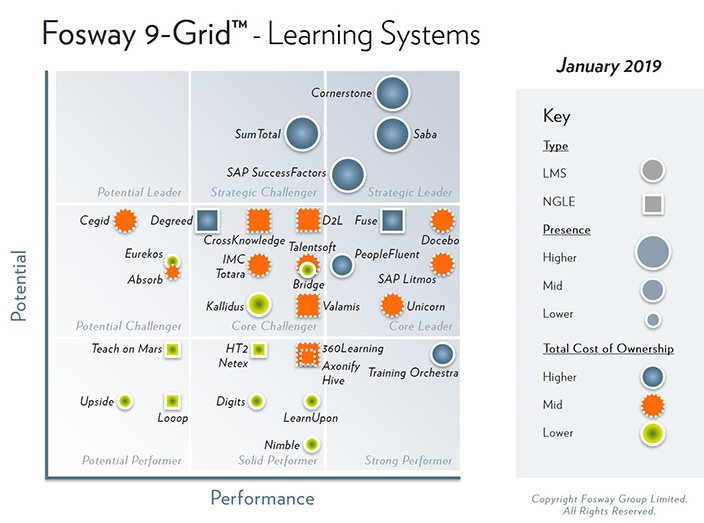 Fosway 9-Grid - Learning Systems 2019 - CrossKnowledge Core Challenger
