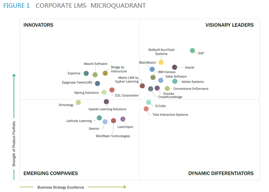 Chart on LMS microquadrants with CrossKnowledge as a Visionary Leader